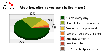 About how often do you use a ballpoint pen? graph of japanese statistics
