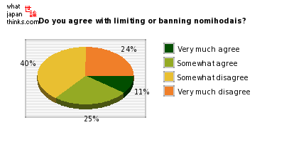 Do you agree with limiting or banning nomihodais? graph of japanese statistics