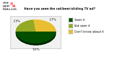 Have you seen the cat/beer/sliding television advertisement? graph of japanese statistics
