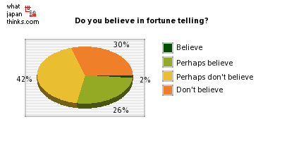 Do you believe in fortune telling? graph of japanese statistics