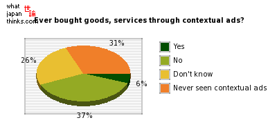 Have you ever bought goods, services through contextual ads? graph of japanese statistics