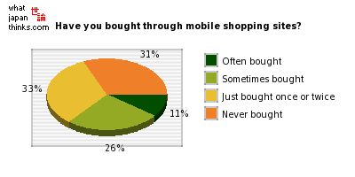 Have you bought through mobile shopping sites? graph of japanese statistics