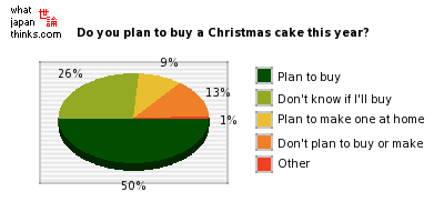 Do you plan to buy a Christmas cake this year? graph of japanese statistics