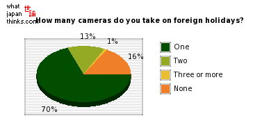 How many cameras do you take with you on foreign holidays? graph of japanese statistics