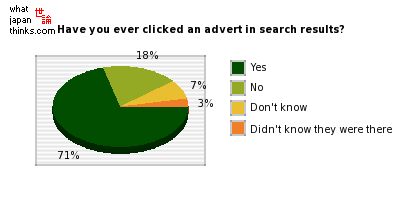 Have you ever clicked an advert in search results? graph of japanese statistics