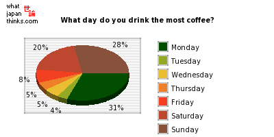 What day do you drink the most coffee? graph of japanese statistics