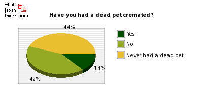 Have you had a dead pet cremated by a pet funeral business? graph of japanese statistics