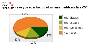 When writing a CV for a job application, have you ever included an email address? graph of japanese statistics