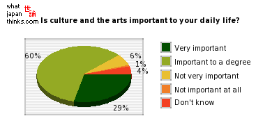 Is culture and the arts important to your daily life? graph of japanese statistics