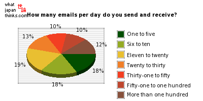 How many emails per day do you send and receive? graph of japanese statistics