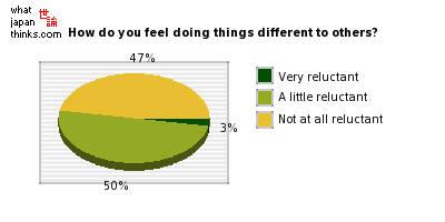 Do you feel reluctant to do something different to most other people? graph of japanese statistics