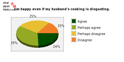 I'm happy even if my husband's cooking is disgusting. Do you agree? graph of japanese statistics