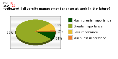 diversity management in japan and germany Business, language and culture - diversity and change management (msc)   german, japanese, mandarin or spanish) as well as work explicitly with your.