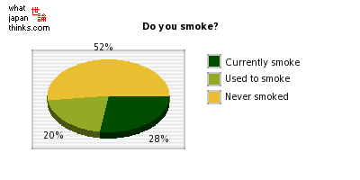Do you smoke? graph of japanese statistics