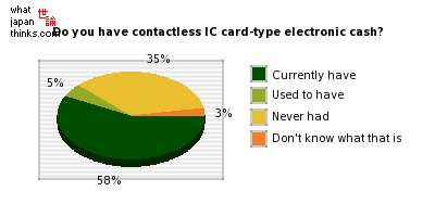 Do you have contactless IC card-type of electronic cash? graph of japanese statistics