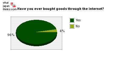 Have you ever bought goods through the internet? graph of japanese statistics