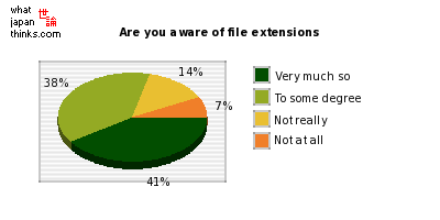 Are you aware of file extensions when working with files? graph of japanese statistics