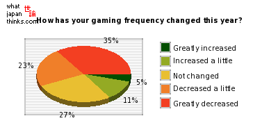 How has your frequency of games playing changed since last year? graph of japanese statistics