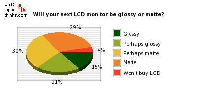 Will your next LCD monitor be glossy or matte? graph of japanese statistic