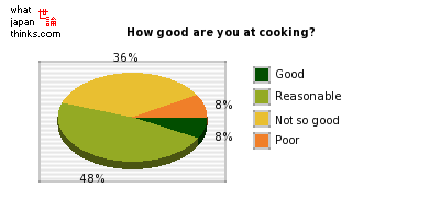 How good are you at cooking? graph of japanese statistics