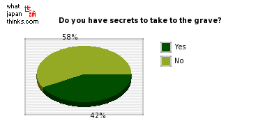 Do you have secrets to take to the grave? graph of japanese statistics
