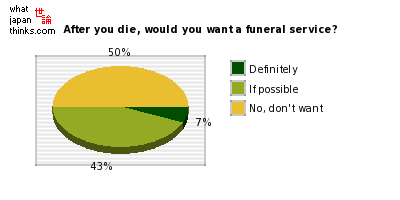 When you pop your clogs, would you want a funeral service? graph of japanese statistics