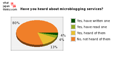 Have you seen or heard about microblogging services? graph of japanese statistics