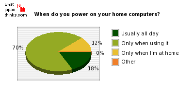 When do you power on your home computers? graph of japanese statistics