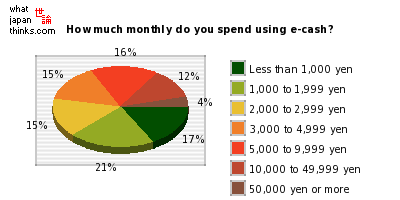 How much per month do you spend using your IC card e-cash? graph of japanese statistics