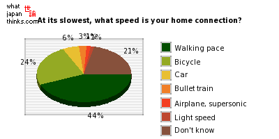 At its slowest, what speed is your home connection? graph of japanese statistics