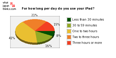 For how long per day do you use your iPad? graph of japanese statistics