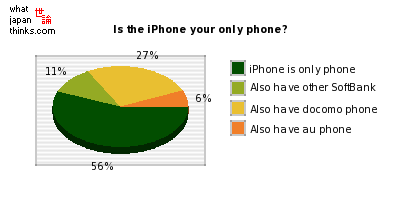 Is the iPhone your only phone? graph of japanese statistics