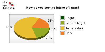 How do you see the future of Japan? graph of japanese statistics