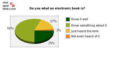 Do you what an electronic book is? graph of japanese statistics