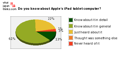 Do you know about Apple's iPad tablet computer? graph of japanese statistics