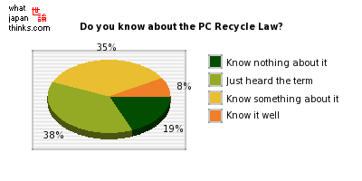 Do you know about the PC Recycle Law? graph of japanese statistics