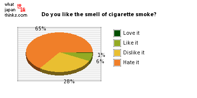 Do you like the smell of cigarette smoke? graph of japanese statistics