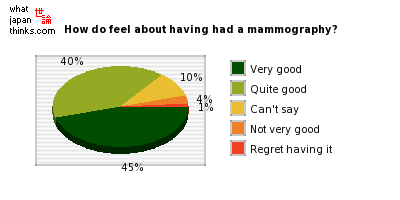 How do feel about having had a mammography? graph of japanese statistics
