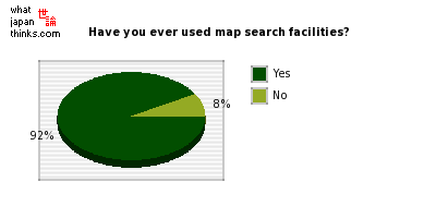 Have you ever used map search facilities? graph of japanese statistics