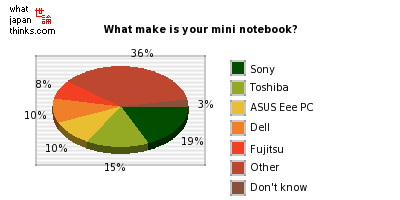 What make is your mini notebook? graph of japanese statistics