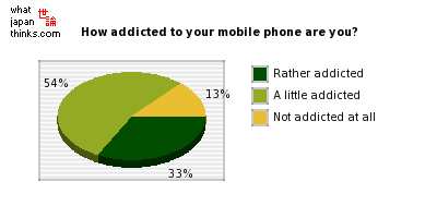 How addicted to your mobile phone do you think you are? graph of japanese statistics