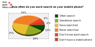 How often do you do word search on your mobile phone? graph of japanese statistics