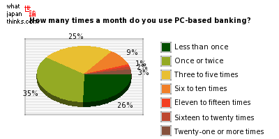 How many times a month do you use PC-based banking? graph of japanese statistics