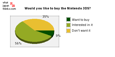 Would you like to get the recently-announced Nintendo 3DS? graph of japanese statistics