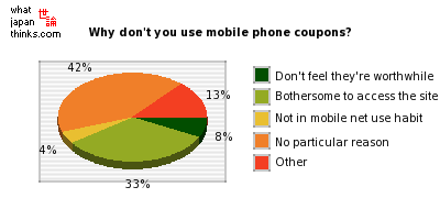What is the main reason why you don't use mobile phone coupons? graph of japanese statistics