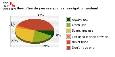 How often do you use your car navigation system? graph of japanese statistics