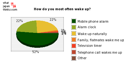 How do you most often wake up? graph of japanese statistics