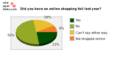 Did you have an online shopping fail last year? graph of japanese statistics