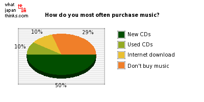 How do you most often purchase music? graph of japanese statistics