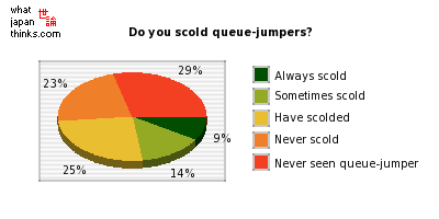 Do you scold people for jumping a queue you've been lined up in? graph of japanese statistics